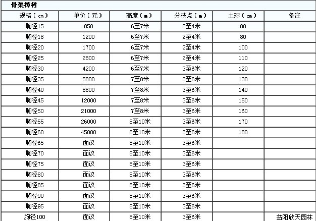 2012年11月湖南香樟最新价格